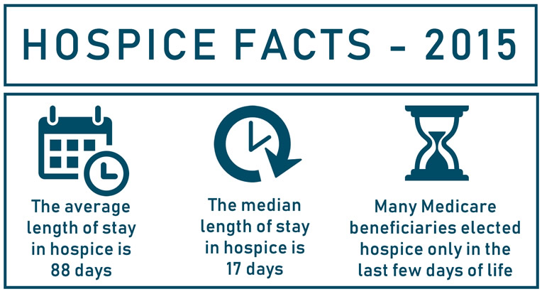 Medicare Care Choices Model - Hospice Facts 2015
